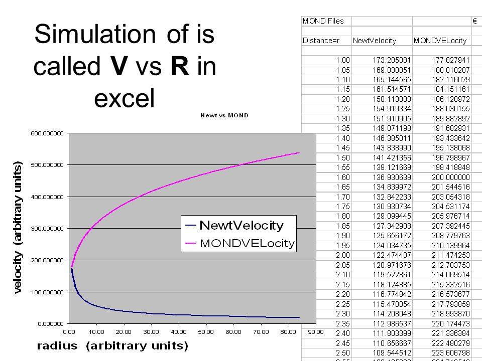 Simulation of is called V vs R in excel