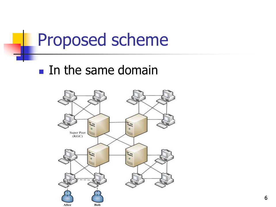 6 Proposed scheme In the same domain 6