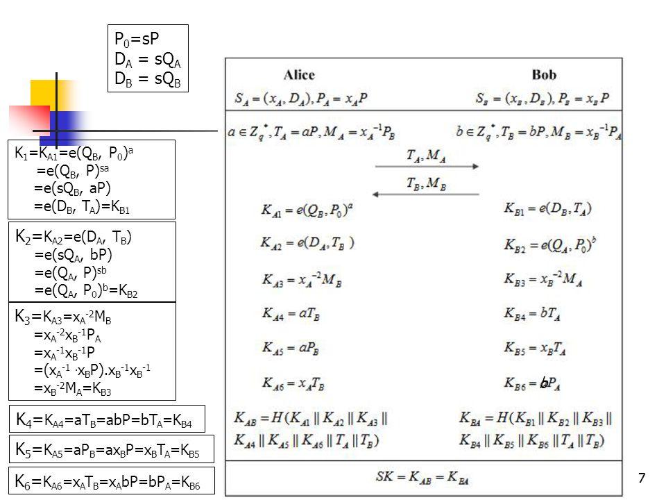 77 K 1 =K A1 =e(Q B, P 0 ) a =e(Q B, P) sa =e(sQ B, aP) =e(D B, T A )=K B1 P 0 =sP D A = sQ A D B = sQ B K 2 = K A2 =e(D A, T B ) =e(sQ A, bP) =e(Q A, P) sb =e(Q A, P 0 ) b =K B2 K 3 = K A3 =x A -2 M B =x A -2 x B -1 P A =x A -1 x B -1 P =(x A -1.