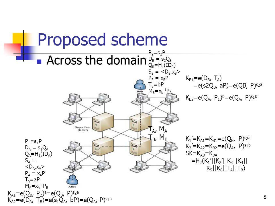8 Proposed scheme Across the domain Alice P 1 =s 1 P D A = s 1 Q A Q A =H 1 (ID A ) S A = P A = x A P T A =aP M A =x A -1 P B P 2 =s 2 P D B = s 2 Q B Q B =H 1 (ID B ) S B = P B = x B P T B =bP M B =x b -1 P A K A1 =e(Q B, P 2 ) a =e(Q B, P) s 2 a K A2 =e(D A, T B )=e(s 1 Q A, bP)=e(Q A, P) s 1 b T A, M A T B, M B K B1 =e(D B, T A ) =e(s2Q B, aP)=e(QB, P) s 2 a K B2 =e(Q A, P 1 ) b =e(Q A, P) s 1 b K 1 '=K A1 =K B1 =e(Q B, P) s 2 a K 2 '=K A2 =K B2 =e(Q A, P) s 1 b SK=K AB =K BA =H 2 (K 1 '||K 2 '||K 3 ||K 4 || K 5 ||K 6 ||T A ||T B )
