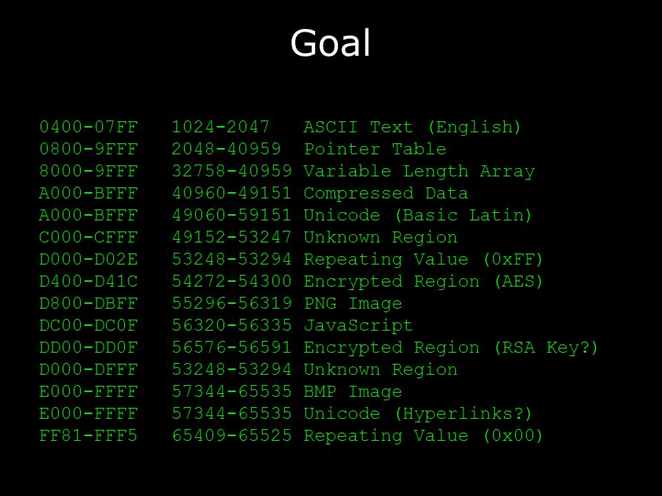 Goal 0400-07FF1024-2047ASCII Text (English) 0800-9FFF2048-40959Pointer Table 8000-9FFF32758-40959Variable Length Array A000-BFFF40960-49151Compressed Data A000-BFFF49060-59151Unicode (Basic Latin) C000-CFFF49152-53247Unknown Region D000-D02E53248-53294Repeating Value (0xFF) D400-D41C54272-54300Encrypted Region (AES) D800-DBFF55296-56319PNG Image DC00-DC0F56320-56335JavaScript DD00-DD0F56576-56591Encrypted Region (RSA Key ) D000-DFFF53248-53294Unknown Region E000-FFFF57344-65535BMP Image E000-FFFF57344-65535Unicode (Hyperlinks ) FF81-FFF565409-65525Repeating Value (0x00)