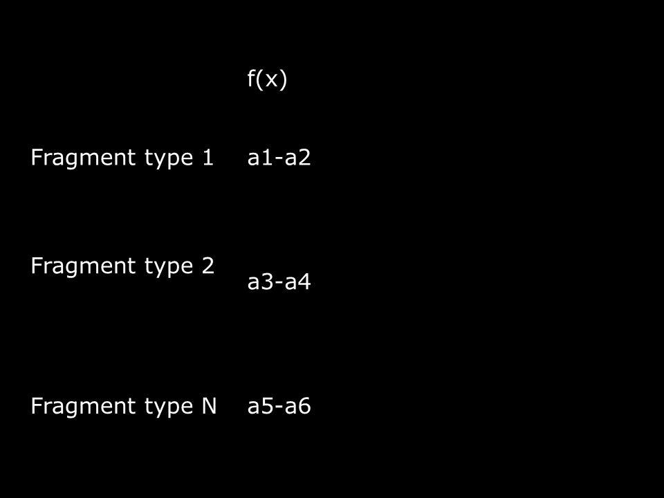 f(x) Fragment type 1a1-a2 Fragment type 2 a3-a4 Fragment type Na5-a6