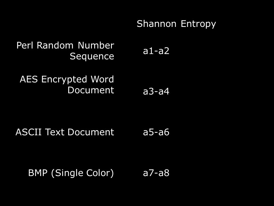 Shannon Entropy Perl Random Number Sequence a1-a2 AES Encrypted Word Document a3-a4 ASCII Text Documenta5-a6 BMP (Single Color)a7-a8