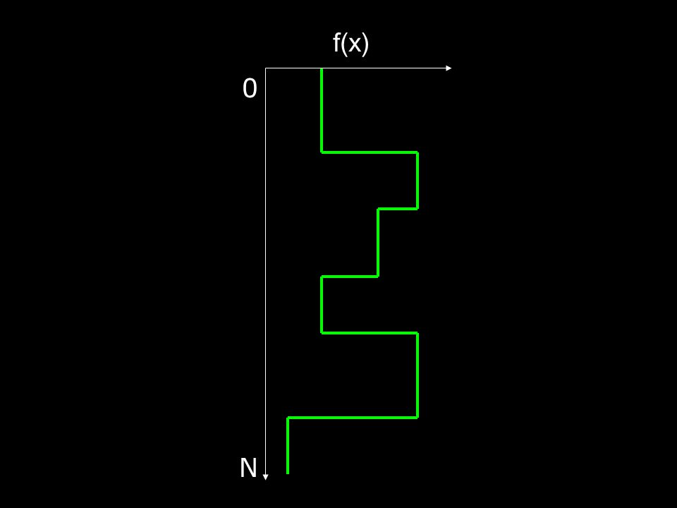 0N0N f(x)