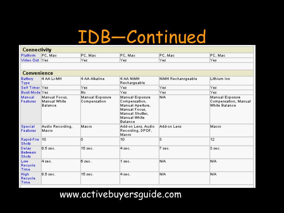 IDB—Continued www.activebuyersguide.com