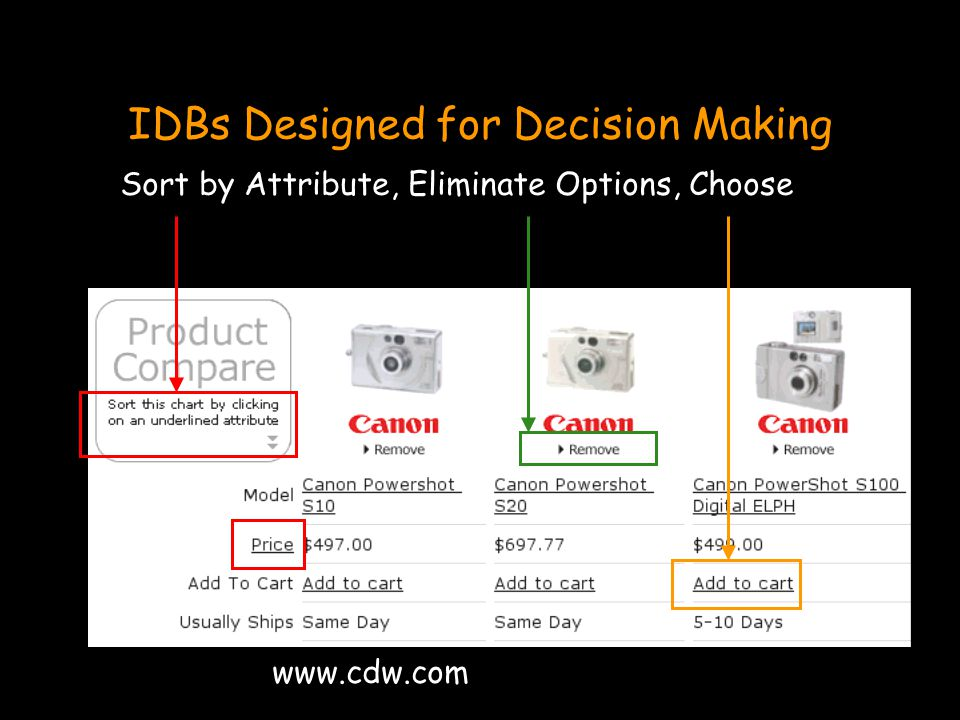 IDBs Designed for Decision Making Sort by Attribute, Eliminate Options, Choose www.cdw.com