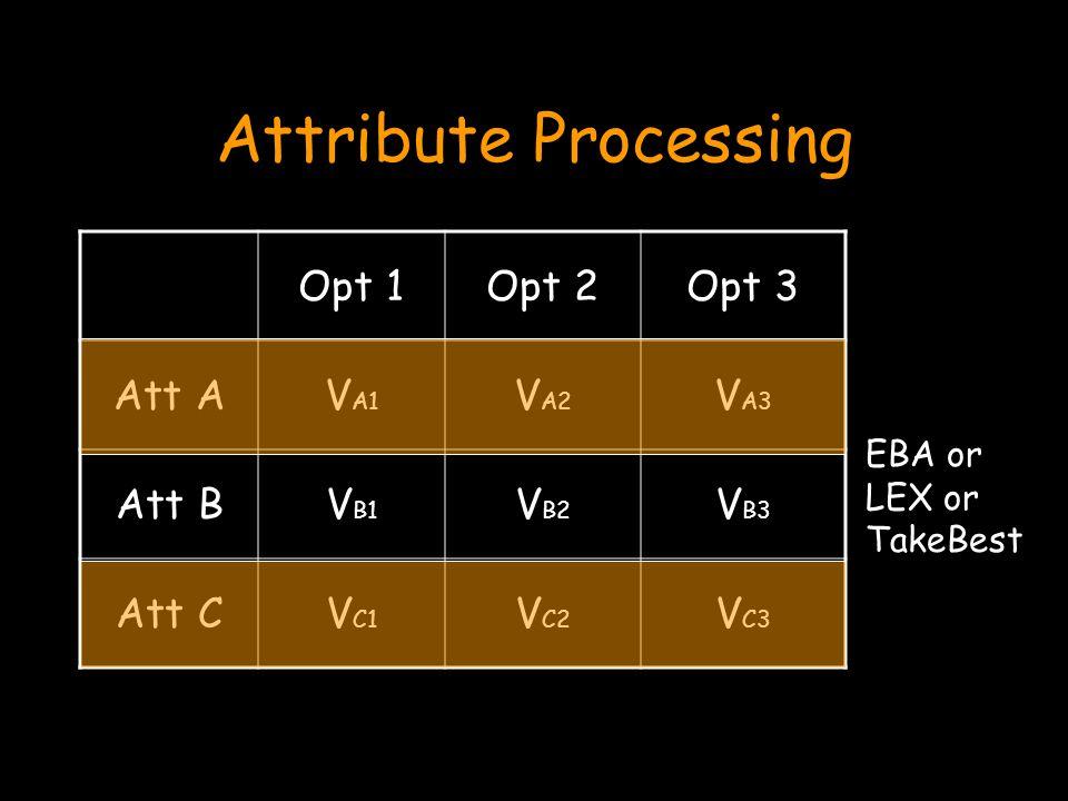 Attribute Processing Opt 1Opt 2Opt 3 Att AV A1 V A2 V A3 Att BV B1 V B2 V B3 Att CV C1 V C2 V C3 EBA or LEX or TakeBest