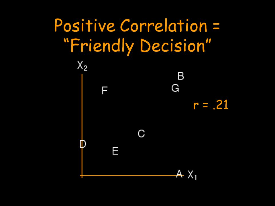 Positive Correlation = Friendly Decision r =.21