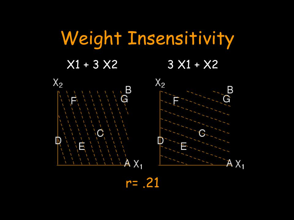 Weight Insensitivity 3 X1 + X2X1 + 3 X2 r=.21