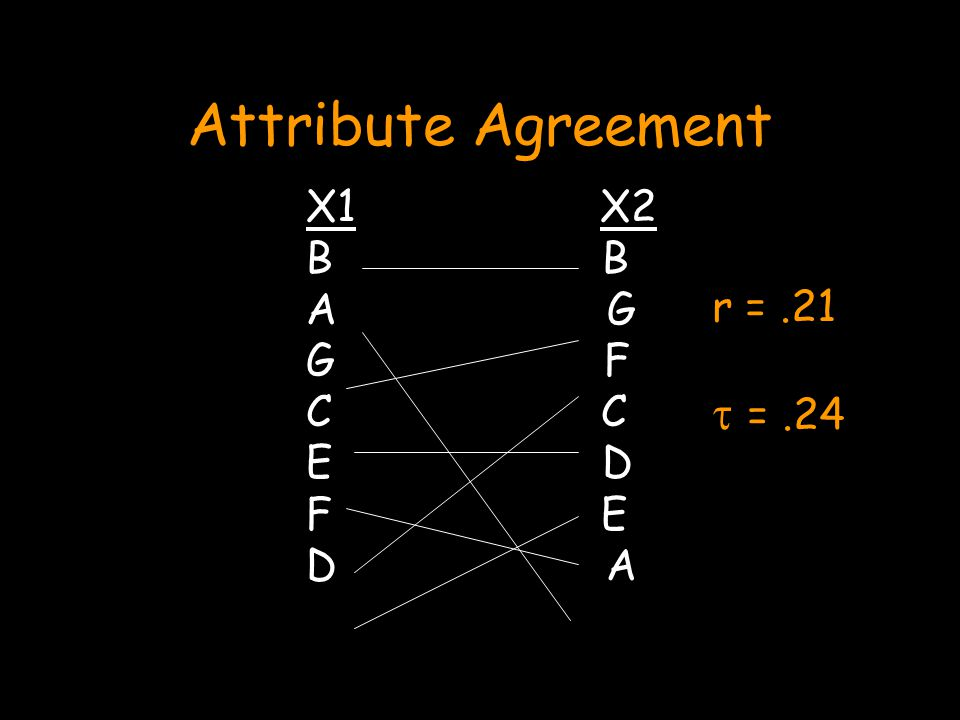 Attribute Agreement X1 X2 B A G G F C E D F E D A r =.21  =.24
