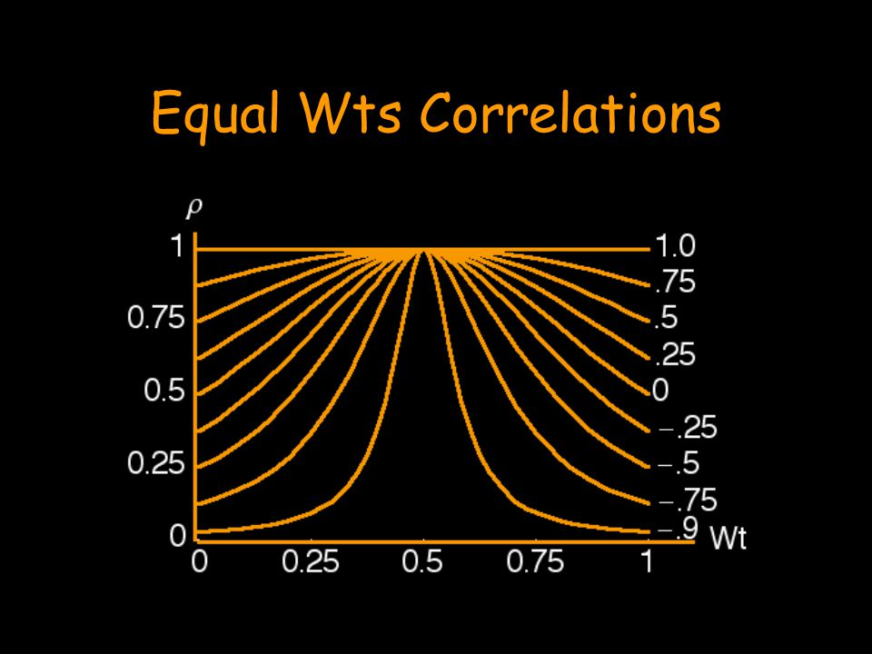 Equal Wts Correlations
