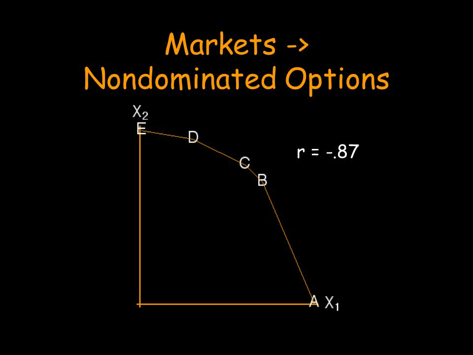 Markets -> Nondominated Options r = -.87
