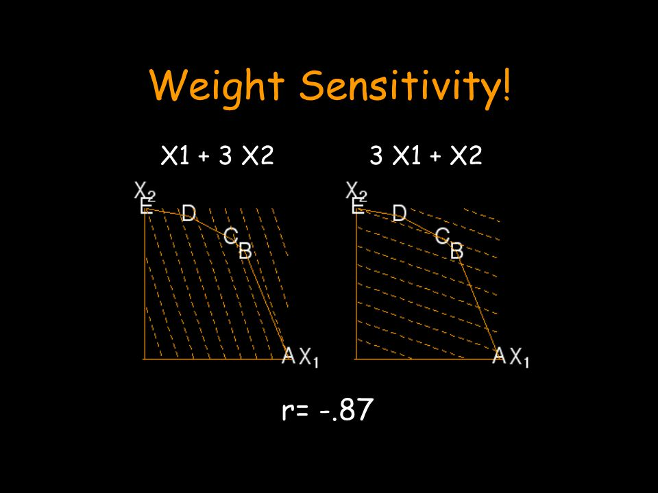 Weight Sensitivity! 3 X1 + X2X1 + 3 X2 r= -.87