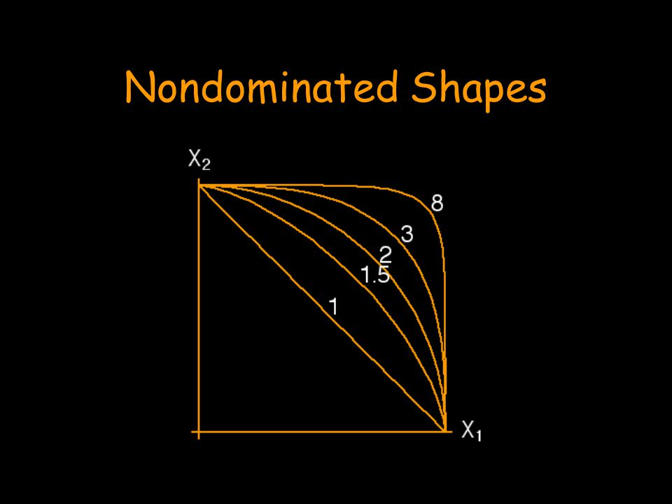 Nondominated Shapes