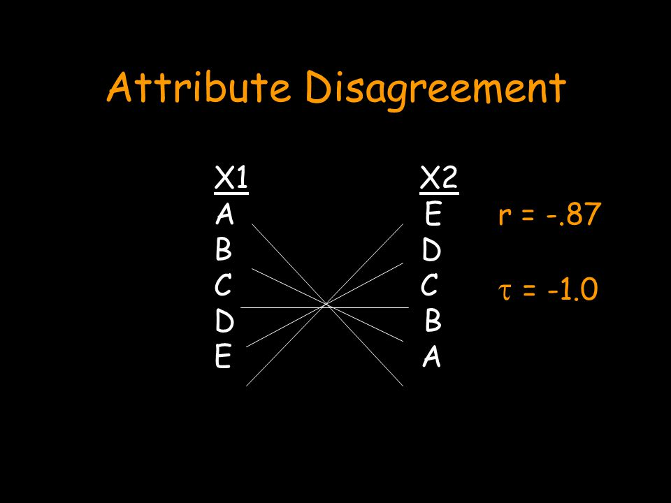 X1 X2 A E B D C D B E A Attribute Disagreement r = -.87  = -1.0