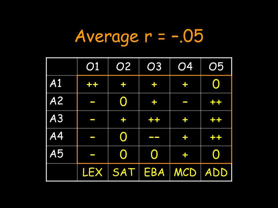 Average r = –.05 O1O2O3O4O5 A1 +++++0 A2 –0+–++ A3 –++++ A4 –0––+++ A5 –00+0 LEXSATEBAMCDADD