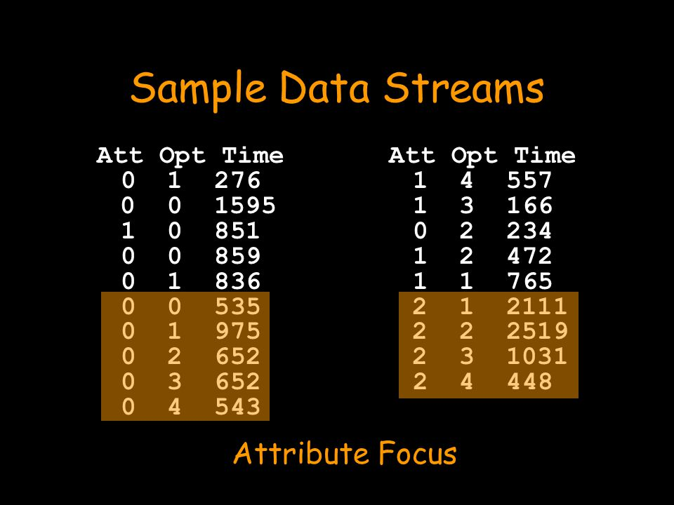Sample Data Streams Att Opt Time 0 1 276 0 0 1595 1 0 851 0 0 859 0 1 836 0 0 535 0 1 975 0 2 652 0 3 652 0 4 543 Att Opt Time 1 4 557 1 3 166 0 2 234 1 2 472 1 1 765 2 1 2111 2 2 2519 2 3 1031 2 4 448 Attribute Focus