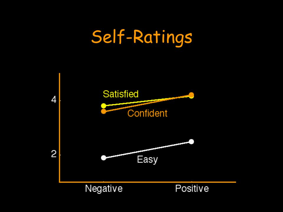 Self-Ratings