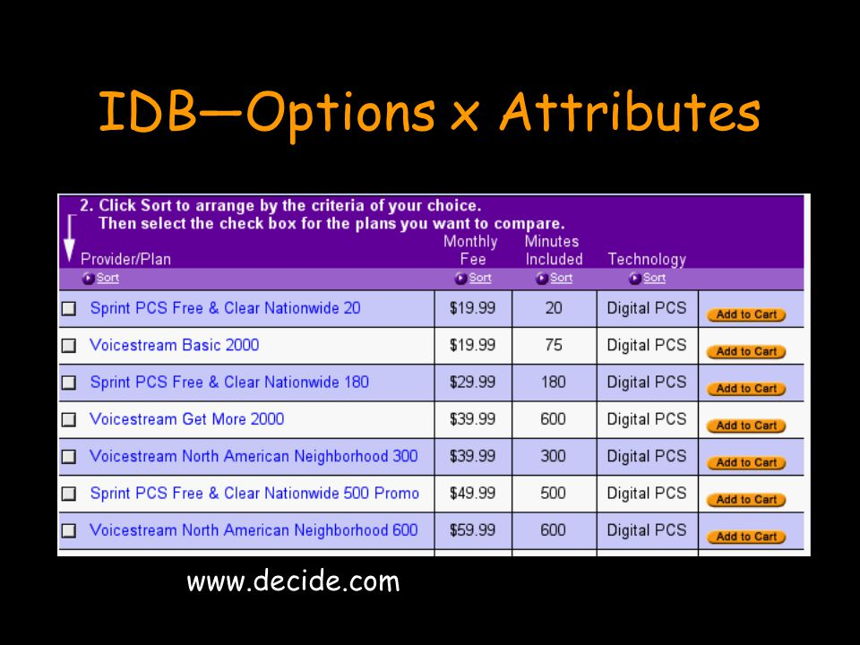 IDB—Options x Attributes www.decide.com
