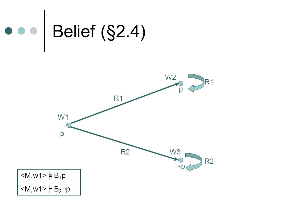 Belief (§2.4) W1 W2 W3 R1 R2 p ~p~p p R1 ╞ B 1 p ╞ B 2 ¬p