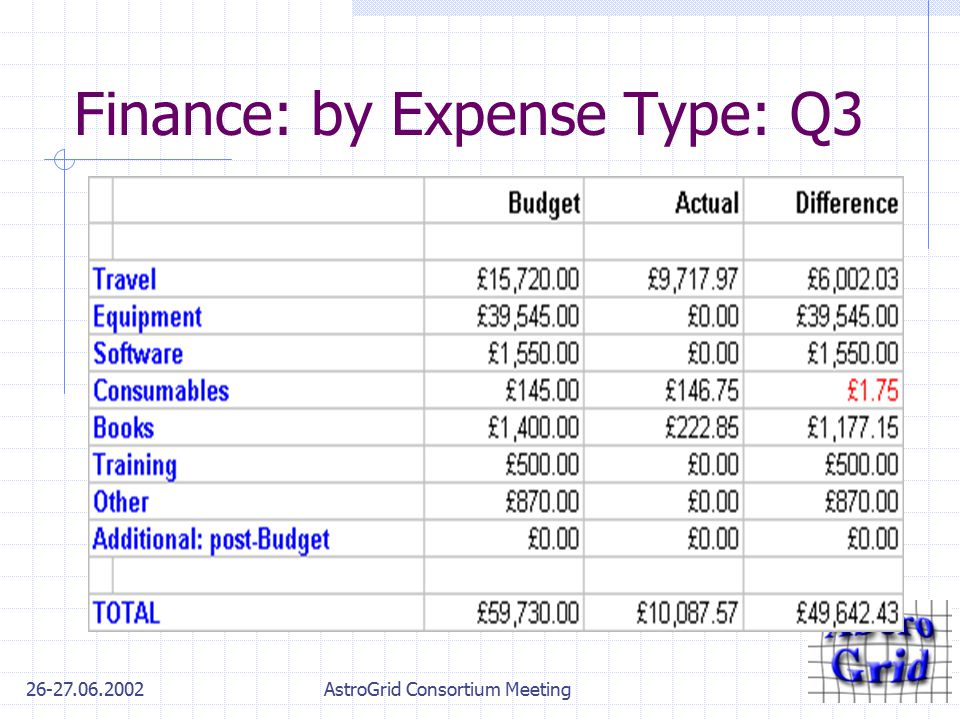 26-27.06.2002AstroGrid Consortium Meeting Finance: by Expense Type: Q3