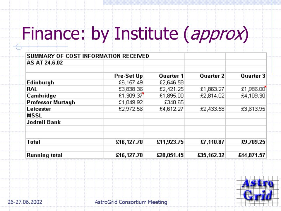 26-27.06.2002AstroGrid Consortium Meeting Finance: by Institute (approx)