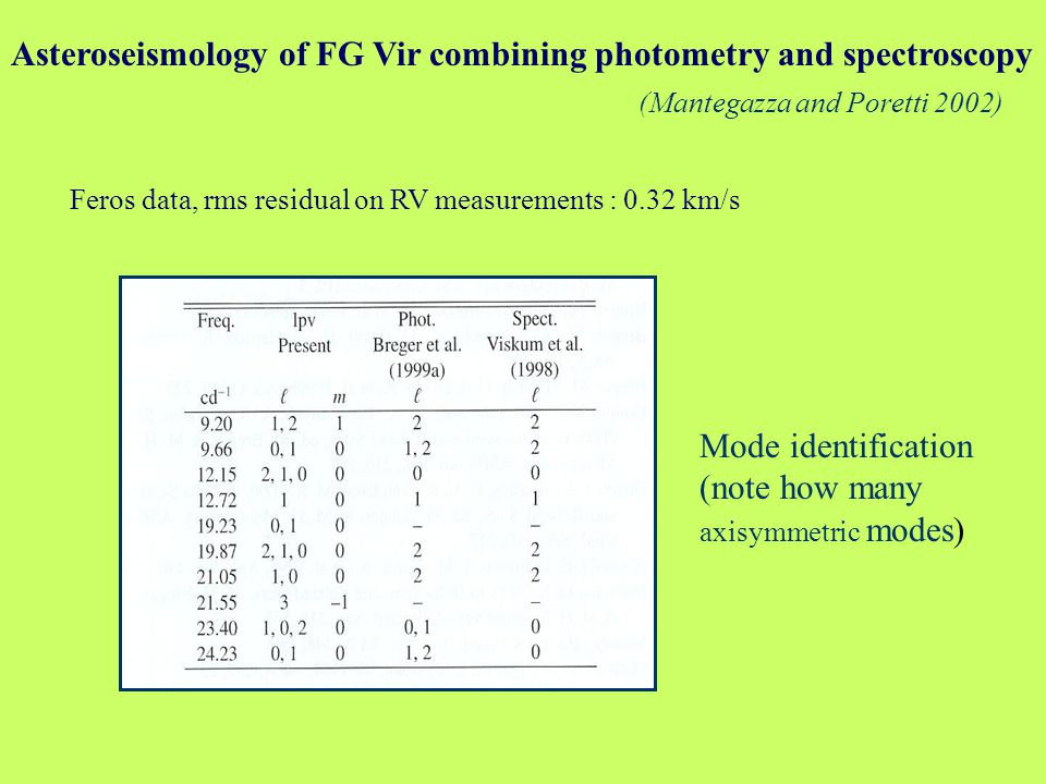 Asteroseismology of FG Vir combining photometry and spectroscopy Mode identification (note how many axisymmetric modes) (Mantegazza and Poretti 2002) Feros data, rms residual on RV measurements : 0.32 km/s
