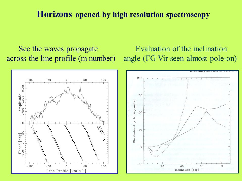 Evaluation of the inclination angle (FG Vir seen almost pole-on) See the waves propagate across the line profile (m number) Horizons opened by high resolution spectroscopy