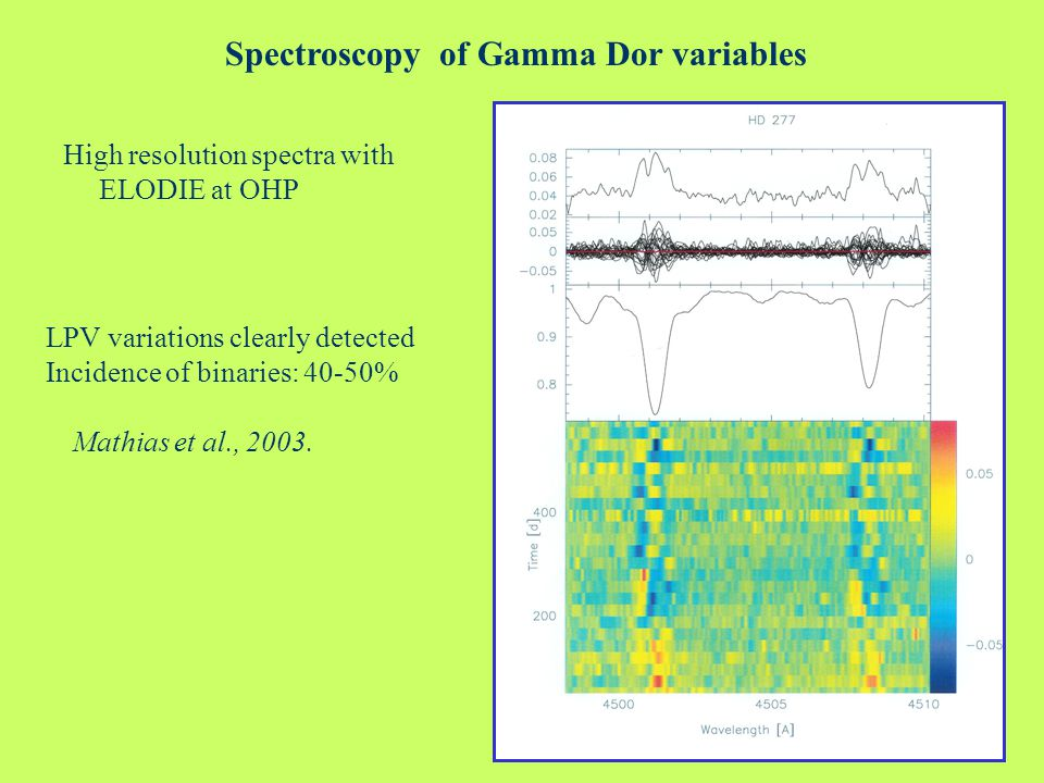 Spectroscopy of Gamma Dor variables High resolution spectra with ELODIE at OHP LPV variations clearly detected Incidence of binaries: 40-50% Mathias et al., 2003.