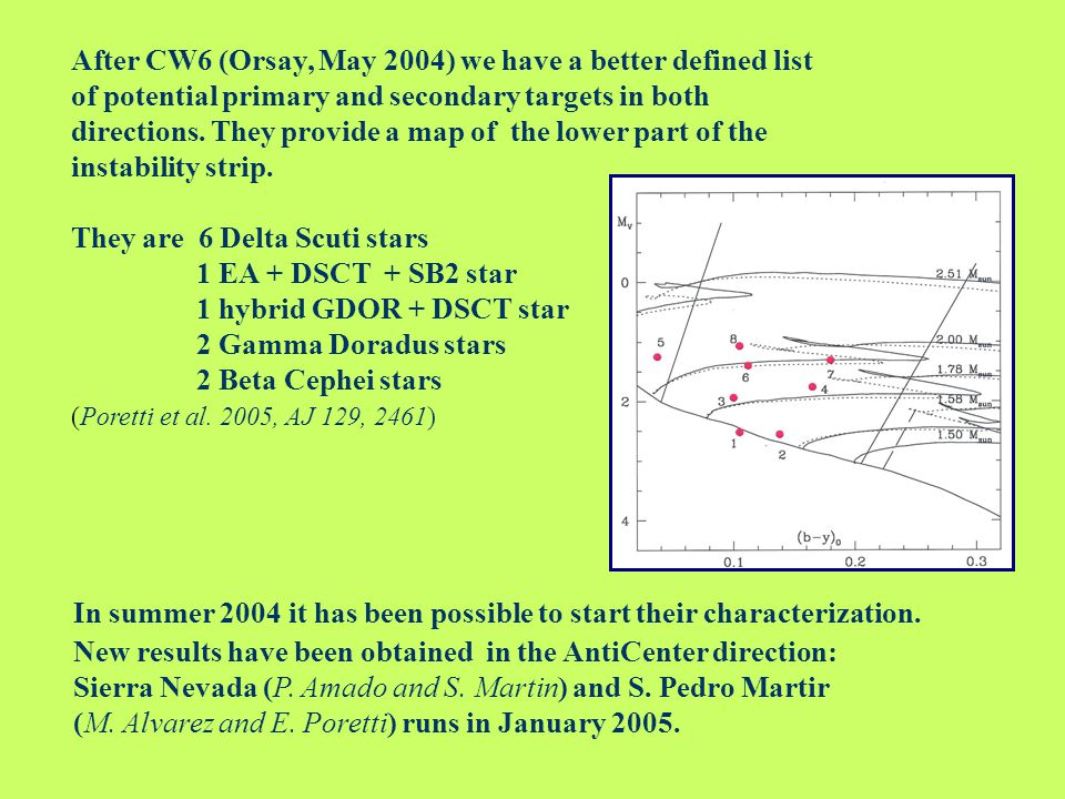 After CW6 (Orsay, May 2004) we have a better defined list of potential primary and secondary targets in both directions.