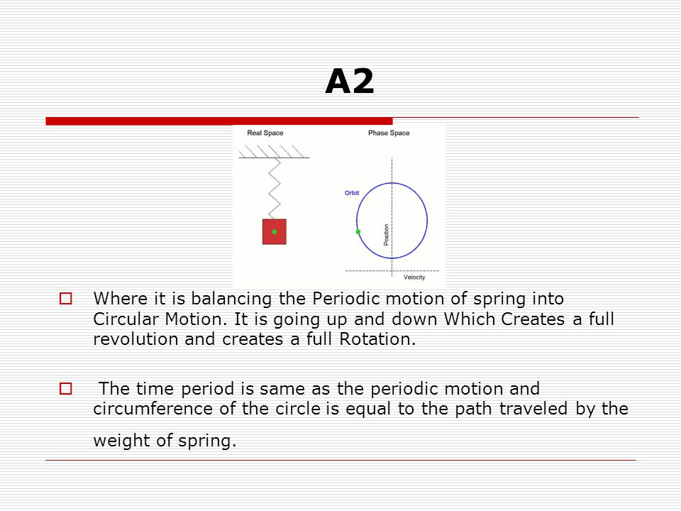  Where it is balancing the Periodic motion of spring into Circular Motion.
