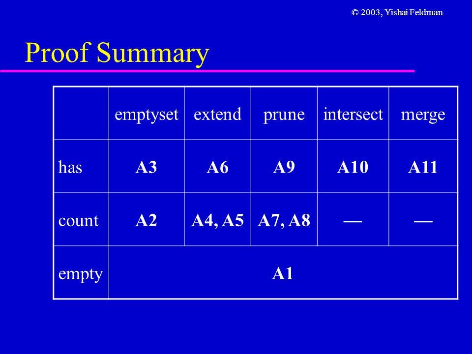 © 2003, Yishai Feldman Proof Summary emptysetextendpruneintersectmerge hasA3A6A9A10A11 countA2A4, A5A7, A8—— emptyA1