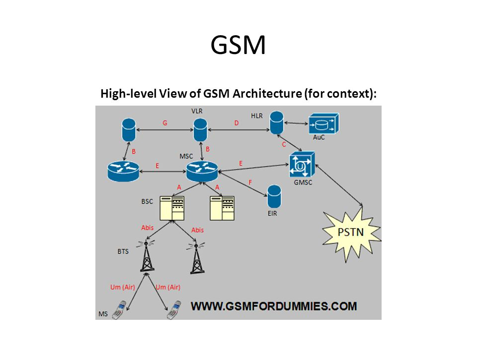 While all elements of the GSM system could be a point-of-attack, the Um (or Air) interface between phone and tower presents the most accessible target: