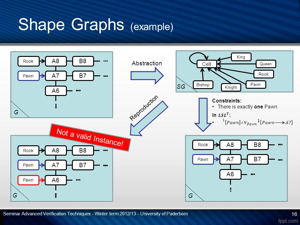 Shape Graphs (example) Abstraction Reproduction Not a valid Instance.