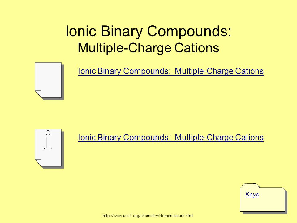 Ionic Compounds: Polyatomic Ions Keys Ionic Compounds: Polyatomic Ions Chart of the Ions and Polyatomic Ions Polyatomic Ions Grid to Memorize Ionic Compounds: Polyatomic Ions http://www.unit5.org/chemistry/Nomenclature.html