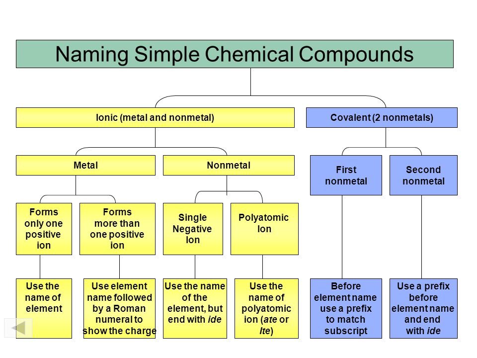 Binary Hydrogen Compounds of Nonmetals When Dissolved in Water (These compounds are commonly called acids.) The prefix hydro- is used to represent hydrogen, followed by the name of the nonmetal with its ending replaced by the suffix –ic and the word acid added.