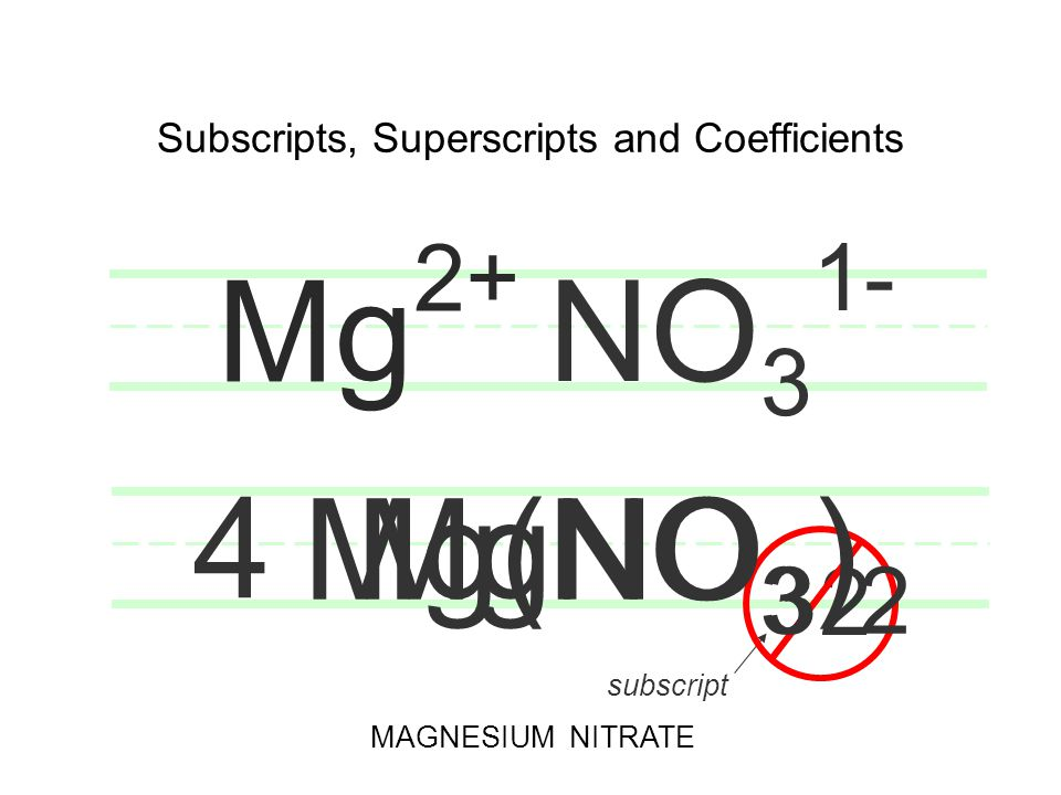 Subscripts, Superscripts and Coefficients MgSO 4 MAGNESIUM SULFATE SO 4 2- Mg 2+ 3