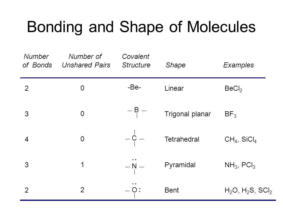 Molecular Models Activity ammonia hydrogen monochloride trichloromethane urea propane butane nitrogen triiodidenitrogen triiodide (video)video carbon