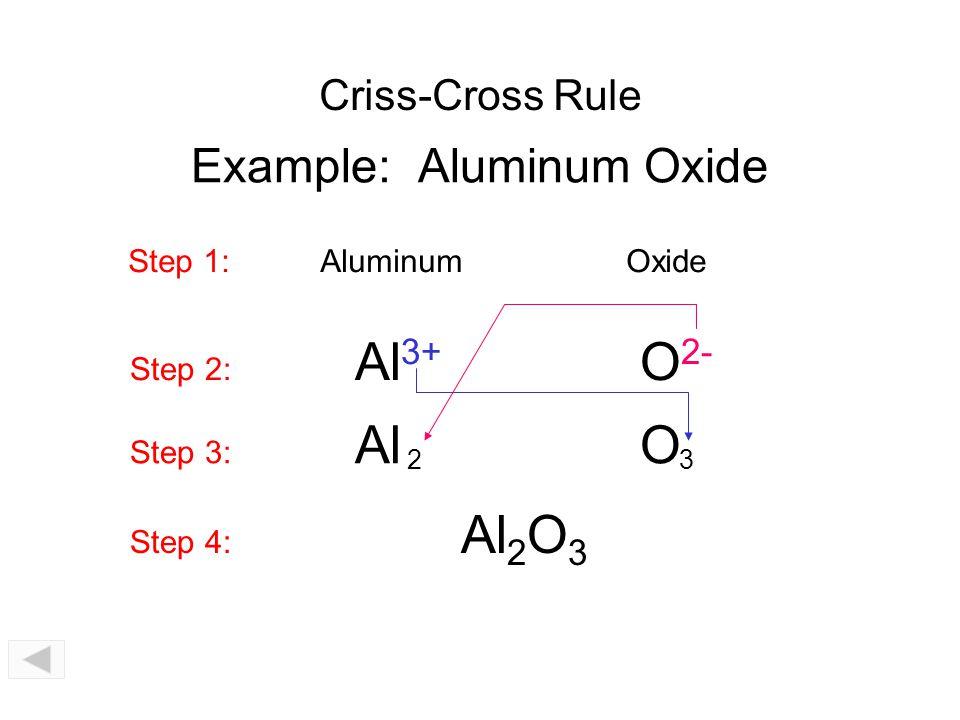 Example: Aluminum Chloride Step 1: AluminumChloride Step 2: Al 3+ Cl 1- Step 3: Al Cl 13 Step 4: AlCl 3 Criss-Cross Rule