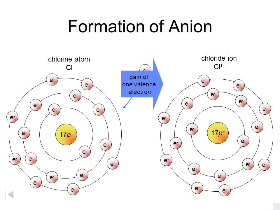 Formation of Cation 11p + sodium atom Na e-e- loss of one valence electron e-e- e-e- e-e- e-e- e-e- e-e- e-e- e-e- e-e- e-e- sodium ion Na + 11p + e-e