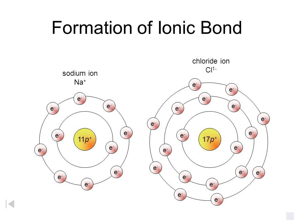 Formation of Anion 17p + chlorine atom Cl e-e- e-e- e-e- e-e- e-e- e-e- e-e- e-e- e-e- e-e- e-e- e-e- e-e- e-e- e-e- e-e- e-e- e-e- gain of one valenc