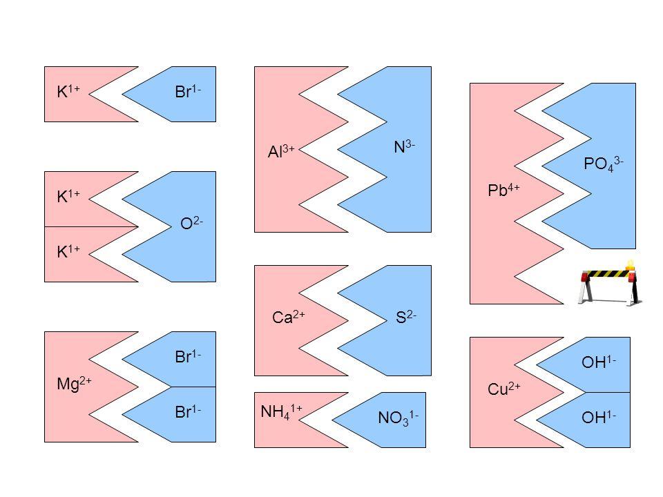 O 2- K 1+ Mg 2+ Br 1- K Br potassium atom bromine atom e-e- e-e- Br 1- K 1+ potassium ion bromide ion potassium bromide K Br potassium atom bromine at