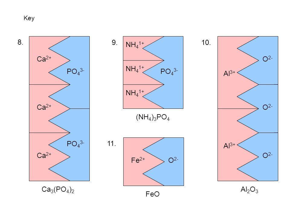 Key Cu 2+ Al 3+ K 1+ Pb 4+ Br 1- O 2- N 3- K 1+ Mg 2+ Br 1- N 3- Pb 4+ N 3- Pb 4+ N 3- 1. 2. 3. 4. 5. 6. OH 1- NH 4 1+ NO 3 1- 7. KBr K2OK2O MgBr 2 Al