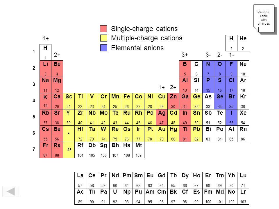Naming Binary Compounds FormulaName 1 Hg 2 O____________________ 2 HgO____________________ 3________________ copper (II) fluoride 4________________ co
