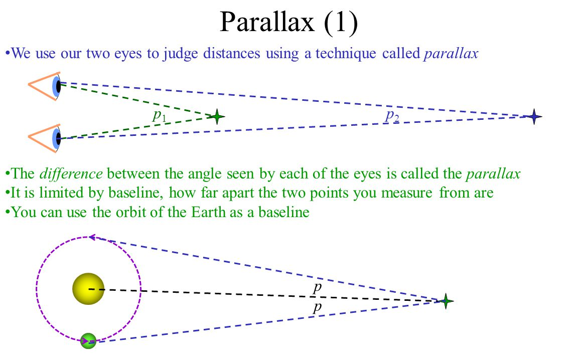 We use our two eyes to judge distances using a technique called parallax Parallax (1) p1p1 The difference between the angle seen by each of the eyes is called the parallax It is limited by baseline, how far apart the two points you measure from are You can use the orbit of the Earth as a baseline p2p2 p p