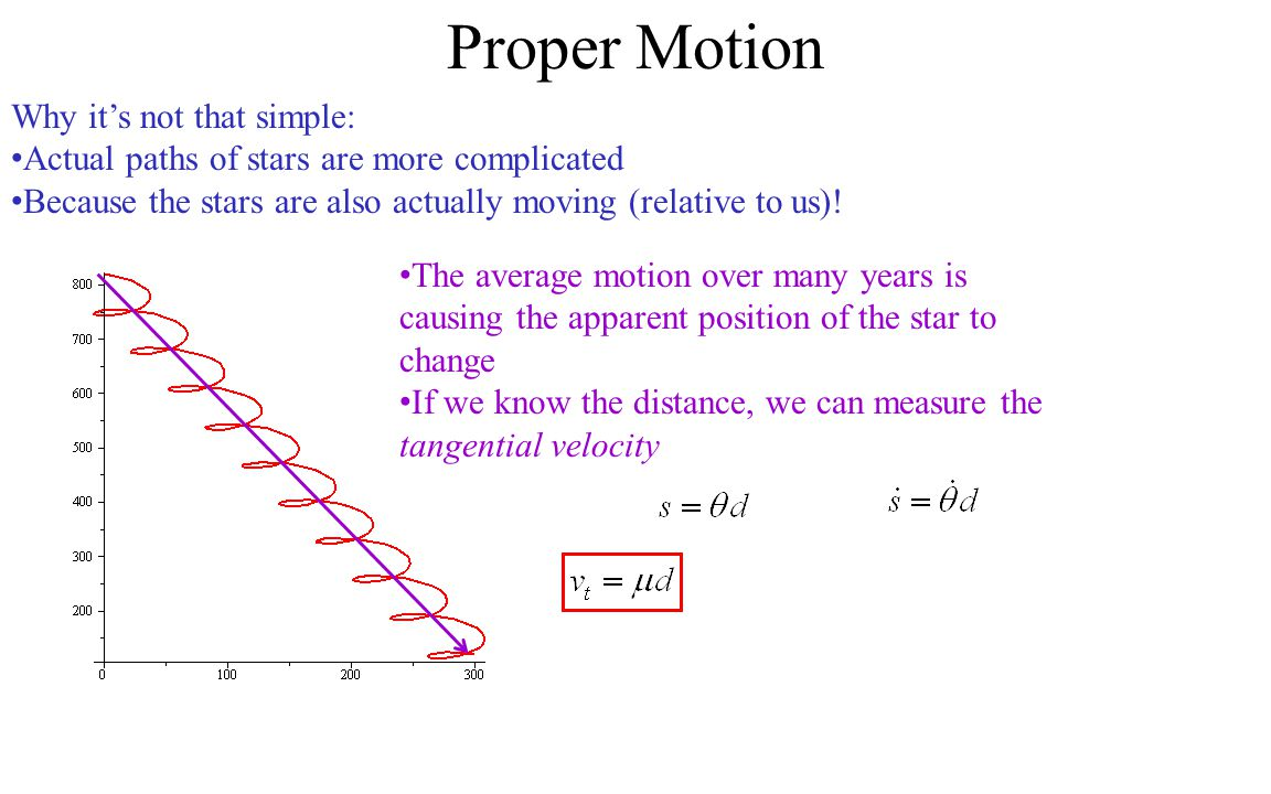 Proper Motion Why it's not that simple: Actual paths of stars are more complicated Because the stars are also actually moving (relative to us).