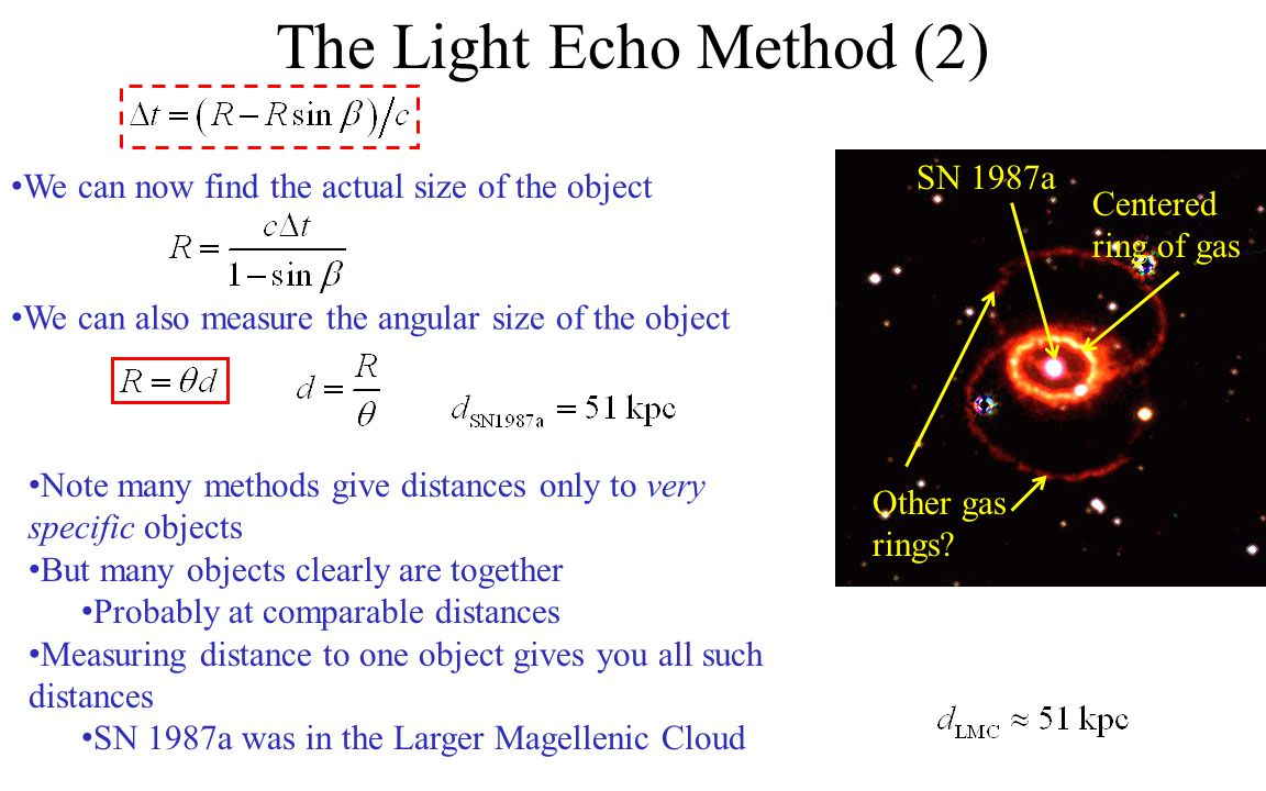 We can now find the actual size of the object The Light Echo Method (2) SN 1987a Centered ring of gas Other gas rings.