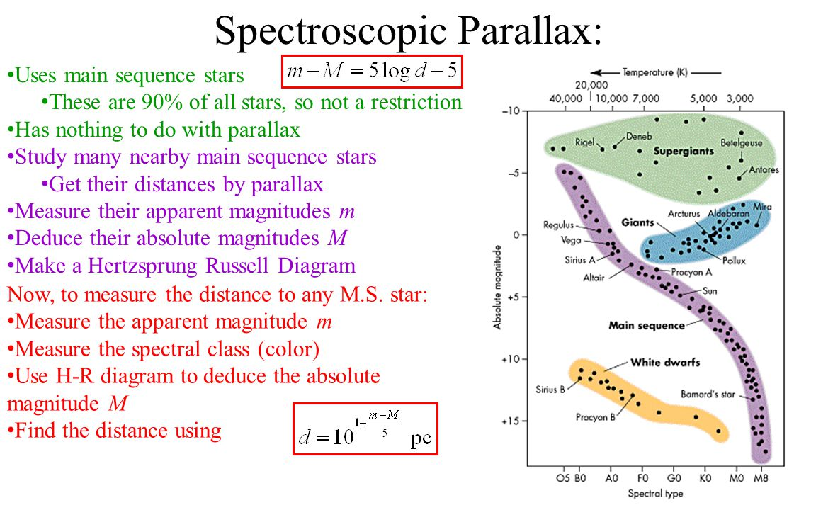 Uses main sequence stars These are 90% of all stars, so not a restriction Has nothing to do with parallax Study many nearby main sequence stars Get their distances by parallax Measure their apparent magnitudes m Deduce their absolute magnitudes M Make a Hertzsprung Russell Diagram Spectroscopic Parallax: Now, to measure the distance to any M.S.