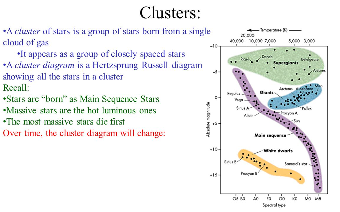 Clusters: A cluster of stars is a group of stars born from a single cloud of gas It appears as a group of closely spaced stars A cluster diagram is a Hertzsprung Russell diagram showing all the stars in a cluster Recall: Stars are born as Main Sequence Stars Massive stars are the hot luminous ones The most massive stars die first Over time, the cluster diagram will change: