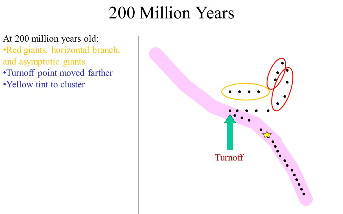 200 Million Years At 200 million years old: Red giants, horizontal branch, and asymptotic giants Turnoff point moved farther Yellow tint to cluster Turnoff